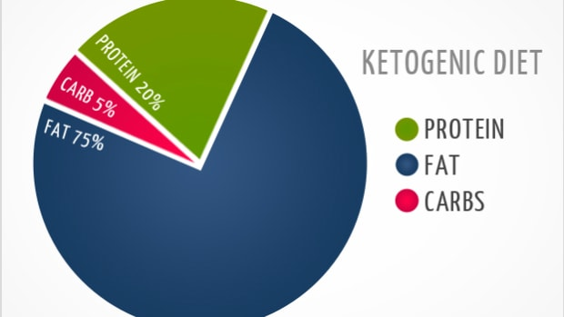 Ketogenic Diet Chart